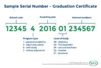 A User's Guide: China's New Non-Standardized Degree Certificate within Doctorate Certificate Template