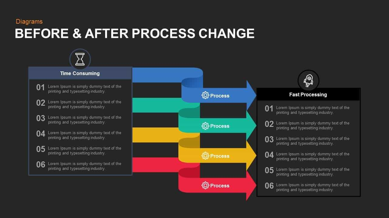 Before And After Process Change Powerpoint Template And Keynote Pertaining To How To Change Powerpoint Template
