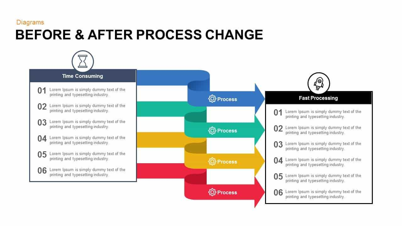 Before And After Process Change Powerpoint Template And Keynote Throughout Change Template In Powerpoint