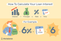 Compute Loan Interest With Calculators Or Templates inside Credit Card Interest Calculator Excel Template