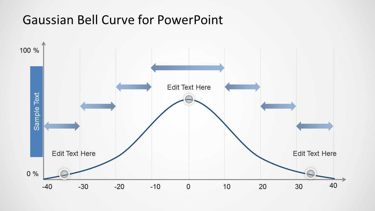Gaussian Bell Curve Template For Powerpoint With Regard To Powerpoint Bell Curve Template