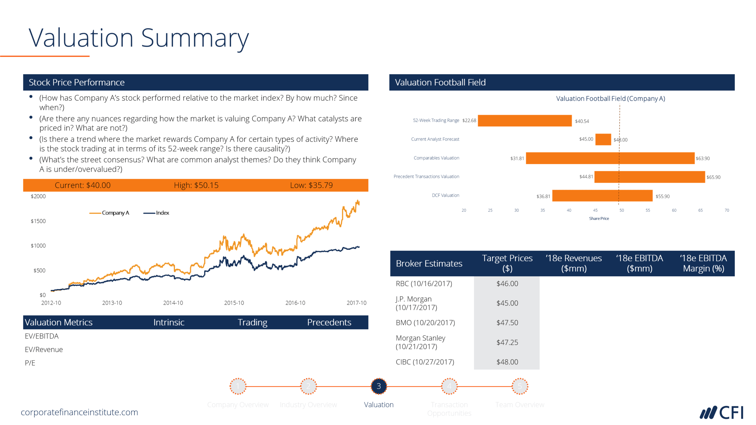 Ib Pitchbook Template - Valuation Analysis - Cfi Marketplace Intended For Powerpoint Pitch Book Template