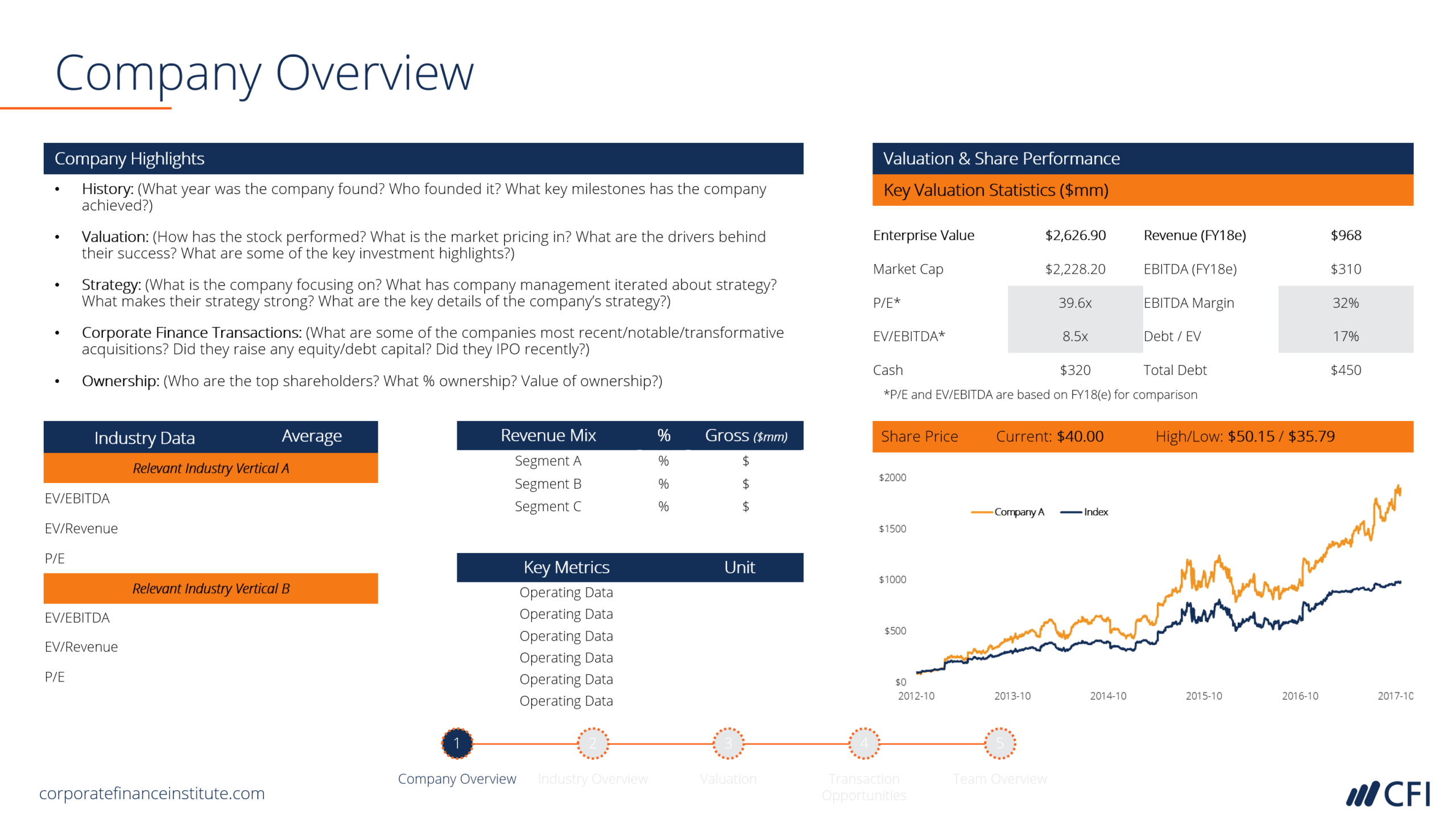 Investment Banking Pitchbook Template - Professional Ppt Inside Powerpoint Pitch Book Template