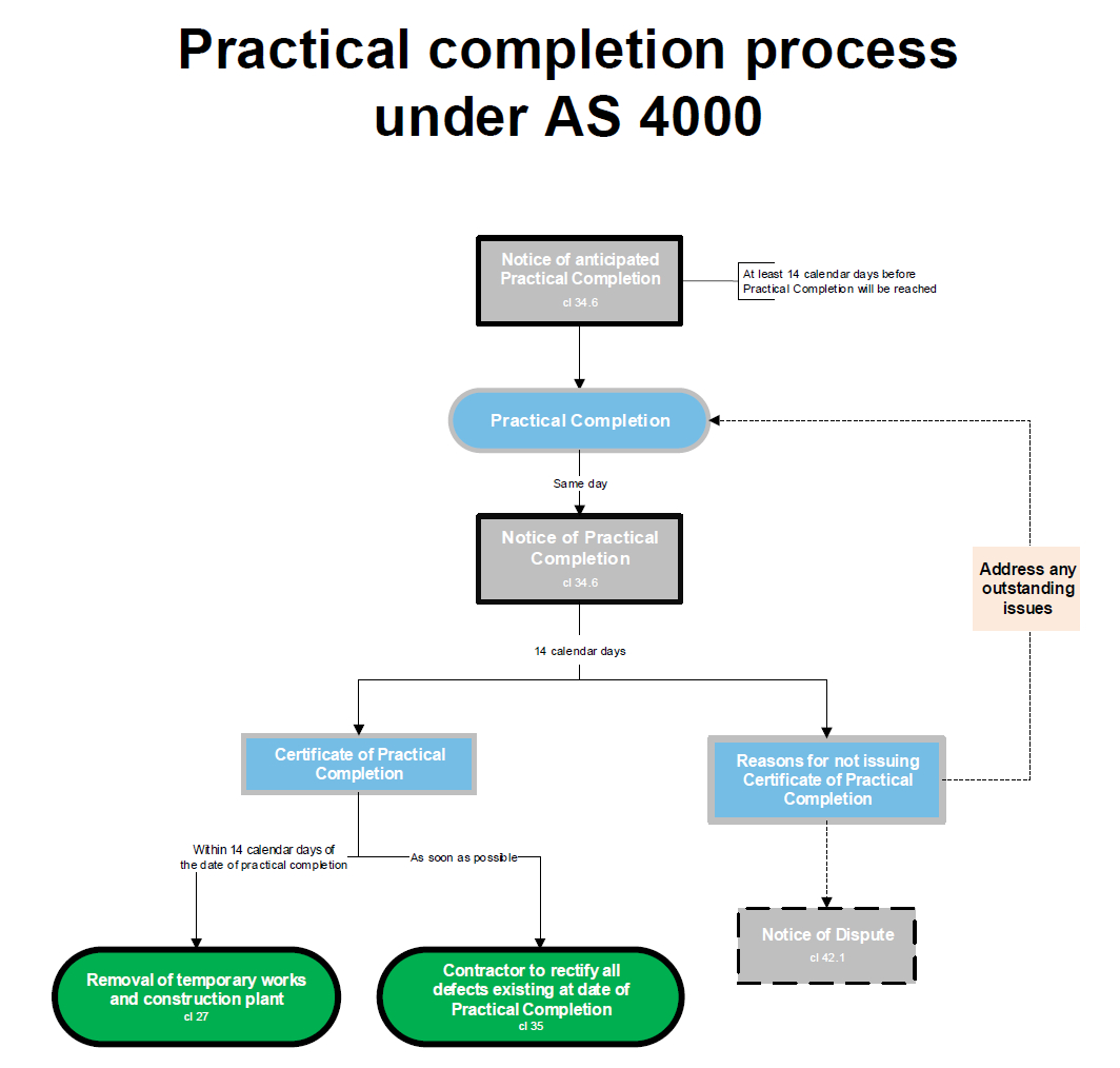 Practical Completion Under As 4000 Intended For Practical Completion Certificate Template Uk