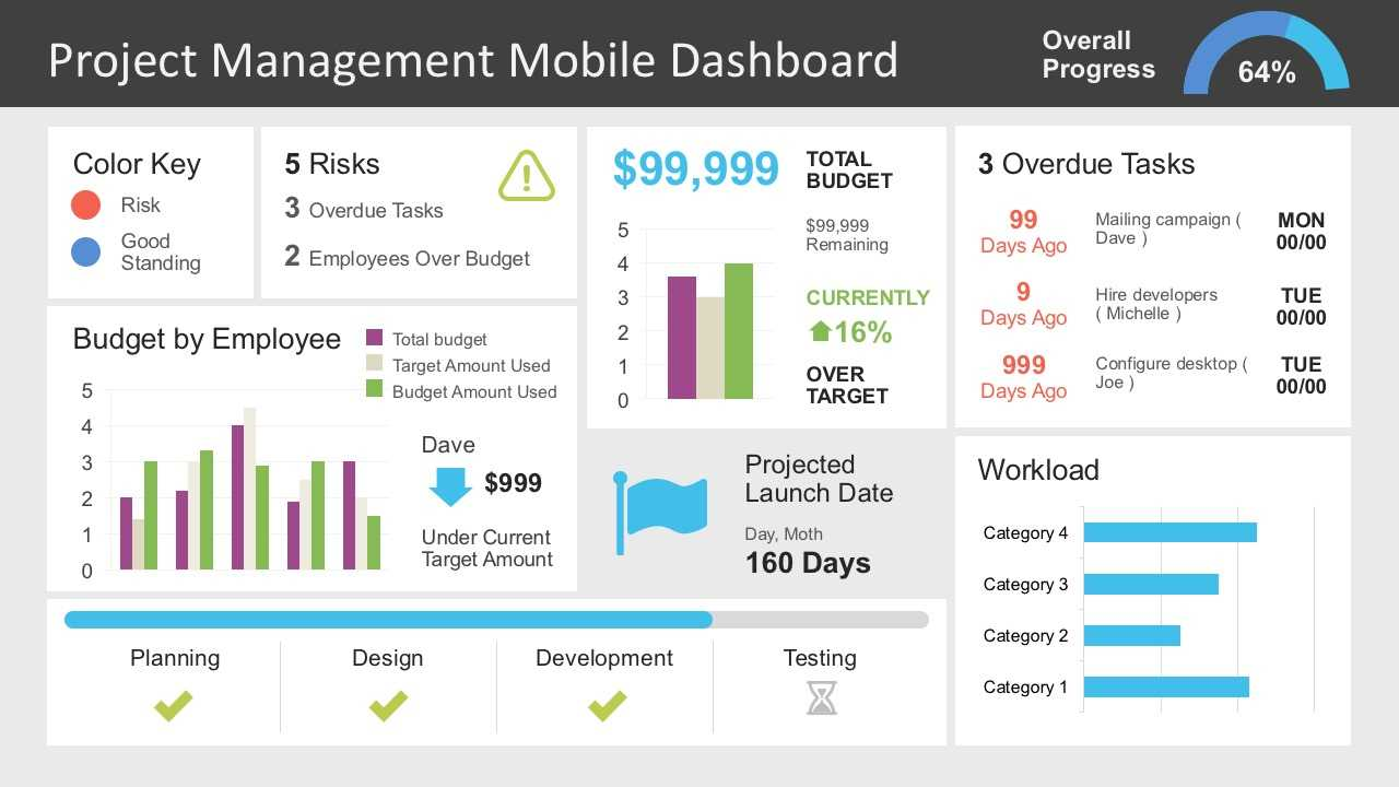 Project Management Dashboard Powerpoint Template Throughout Project Dashboard Template Powerpoint Free