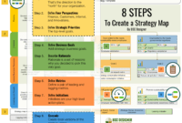 Strategy Map: How-To Guide, Pdf Template, And Examples for Clue Card Template